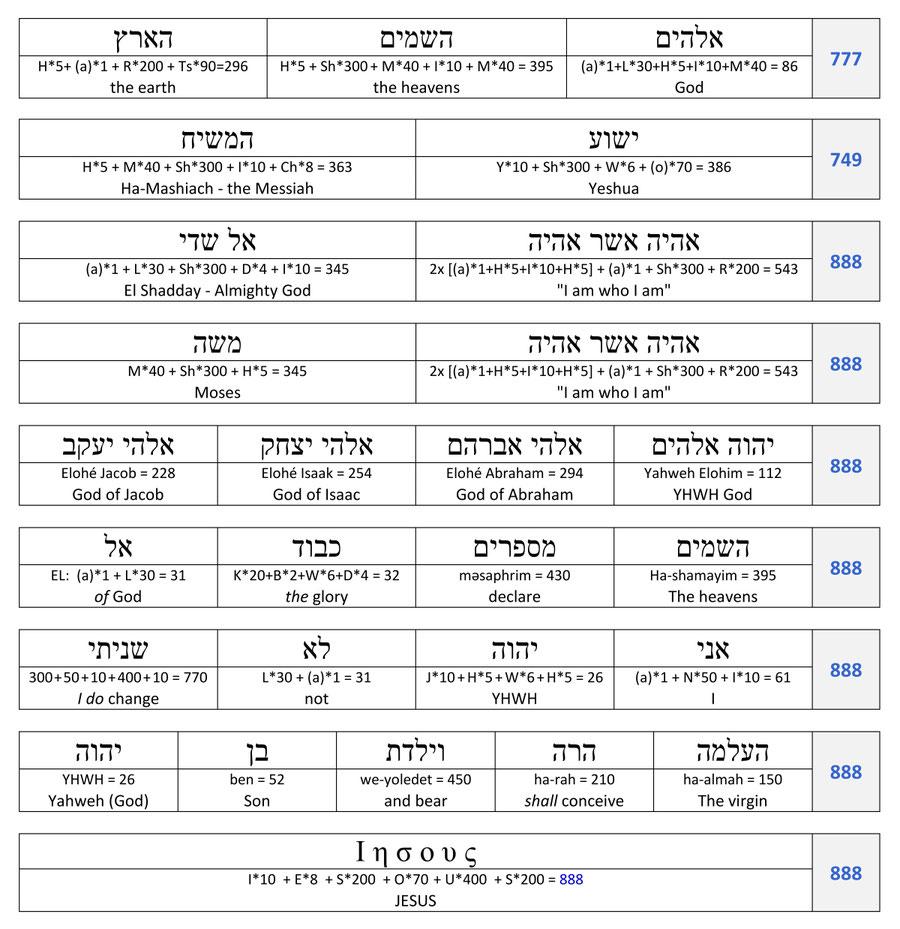 Jesus 888, Hebrew Words numeric values 888 Old Testament Bible Gematria