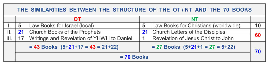 The Structure of the Bible - Divisions Structure Bible Menorah
