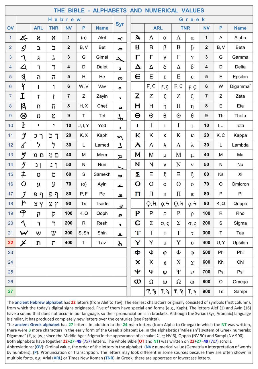 Bible Hebrew Greek Alphabet Letters Numerical Value Gematria