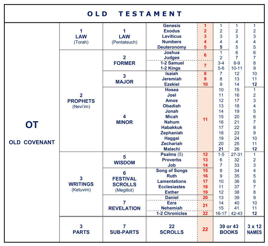 book summary the bible among the This summary of the book of isaiah provides information about the title, author(s),   in the hebrew bible the book of isaiah initiates a division called the latter.