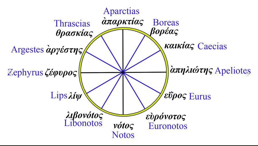 Rappresentazione della rosa dei venti greca a dodici punte (secondo Timostetene)