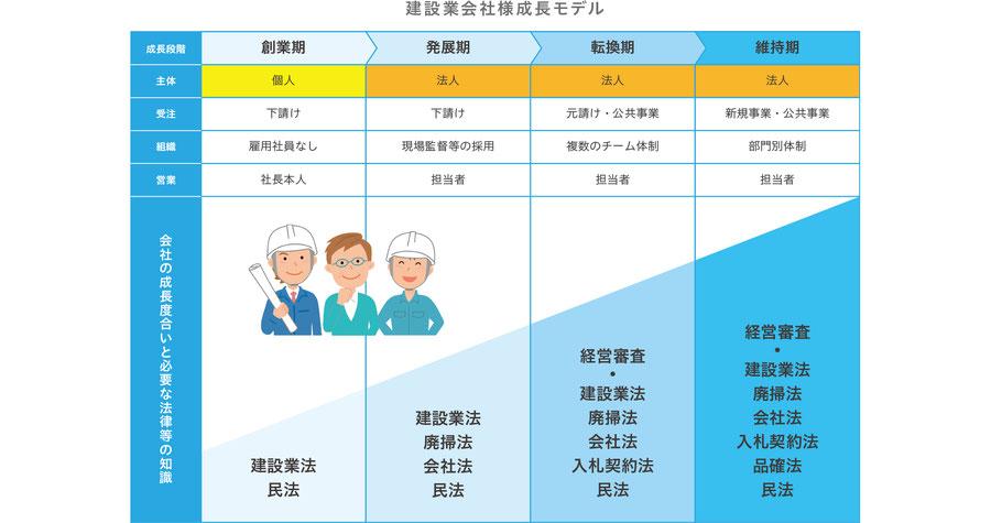 建設業会社様成長モデルの表。創業期、発展期、転換期、維持期、それぞれに必要な法律等の知識が変化します。