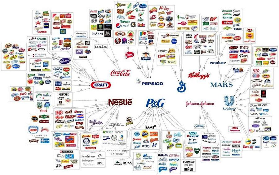 Markenübersicht Lebensmittel