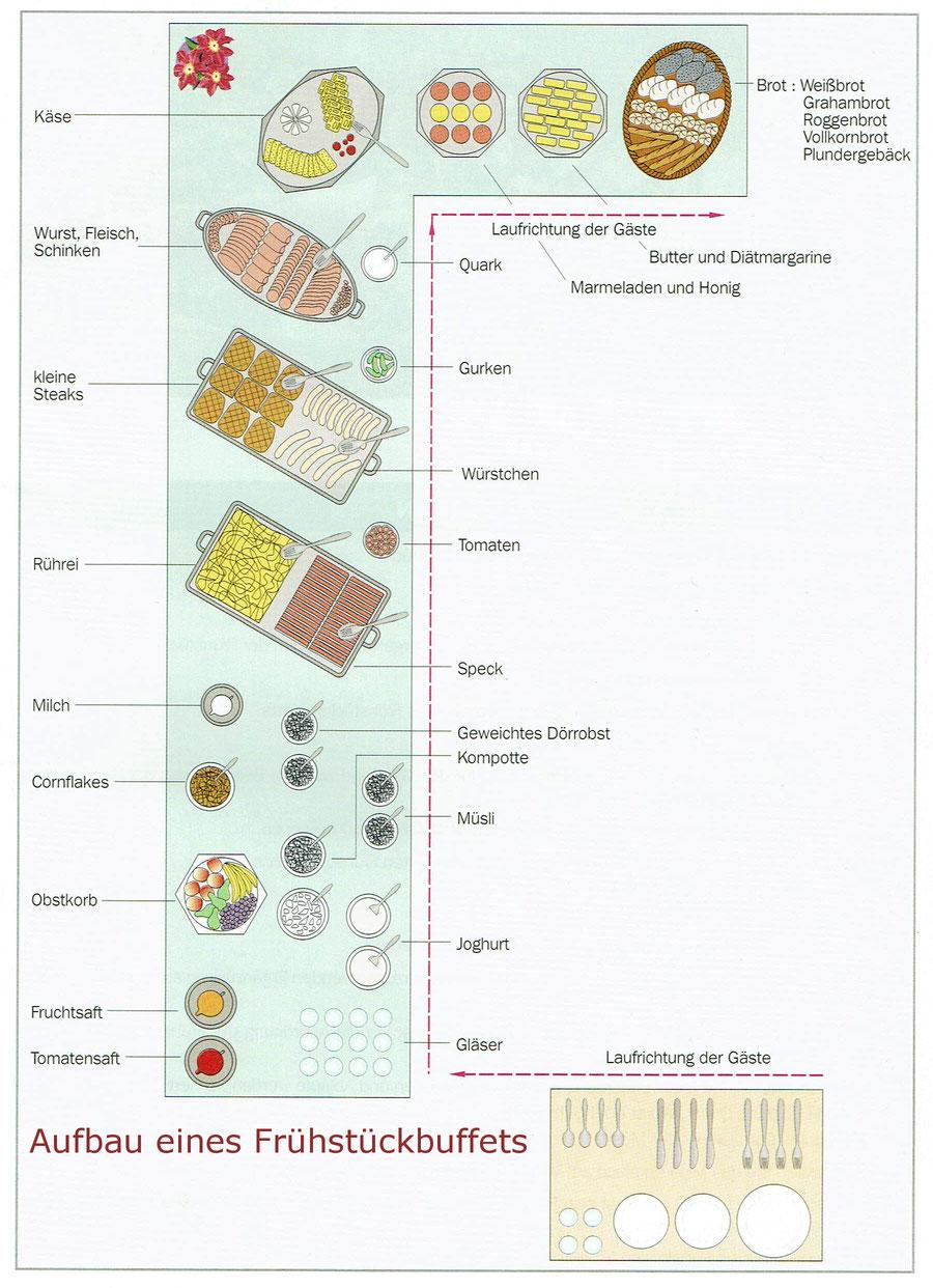 Aufbau Frühstück Buffet