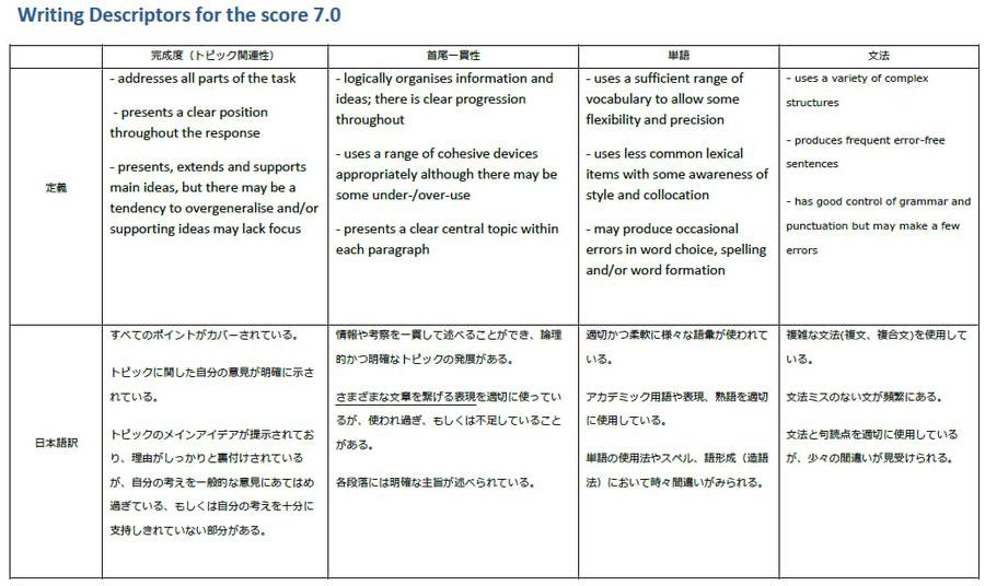 バンド7のライティング評価基準_日本語