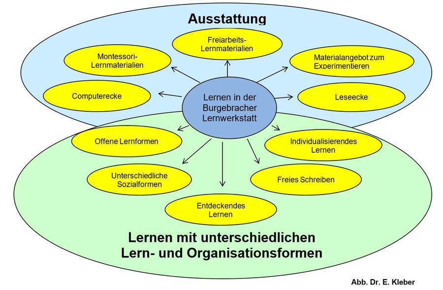 Lernwerkstätten Oberfranken, Lernwerkstatt Oberfranken, Lernwerkstatt, Rin Dr. Edith Kleber, GS Burgebrach,