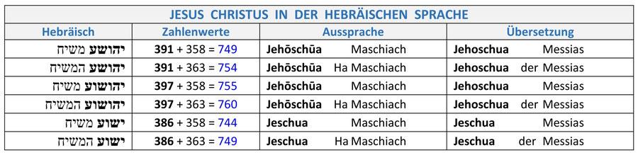 Jesus Christus Messias HaMaschiach Joschua Jeschua