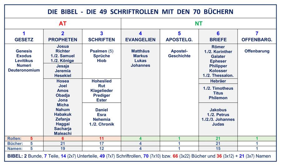 Der Aufbau der Bibel - Die Struktur der Bibel und der Menora
