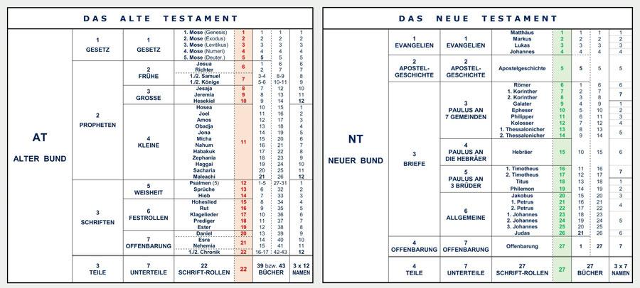 Altes Testament Namen