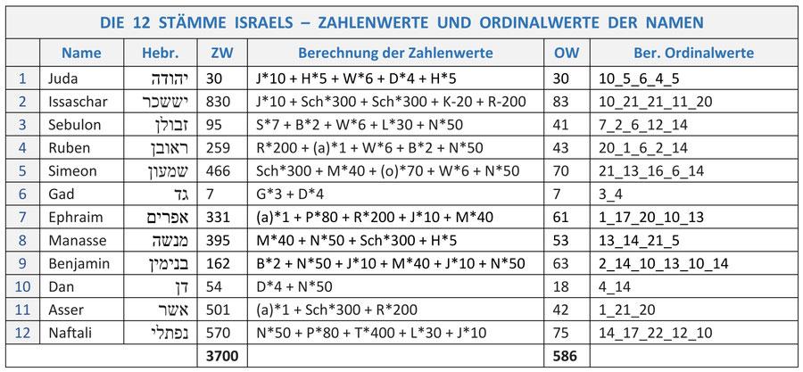 12 Stämme Israels, Namen Zahlenwerte Gematrie