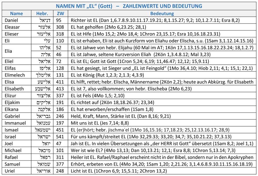 Hebräische Namen Altes Testament, EL, Elohim, Gott, Zahlenwerte Bedeutung