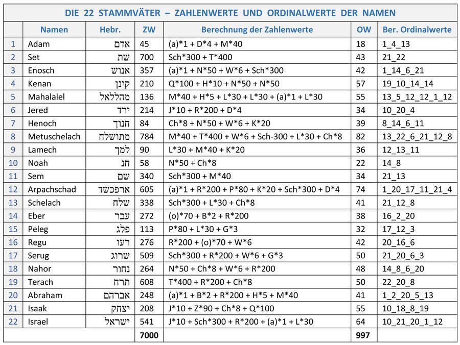 22 Stammväter Israels Zahlenwerte Gematrie