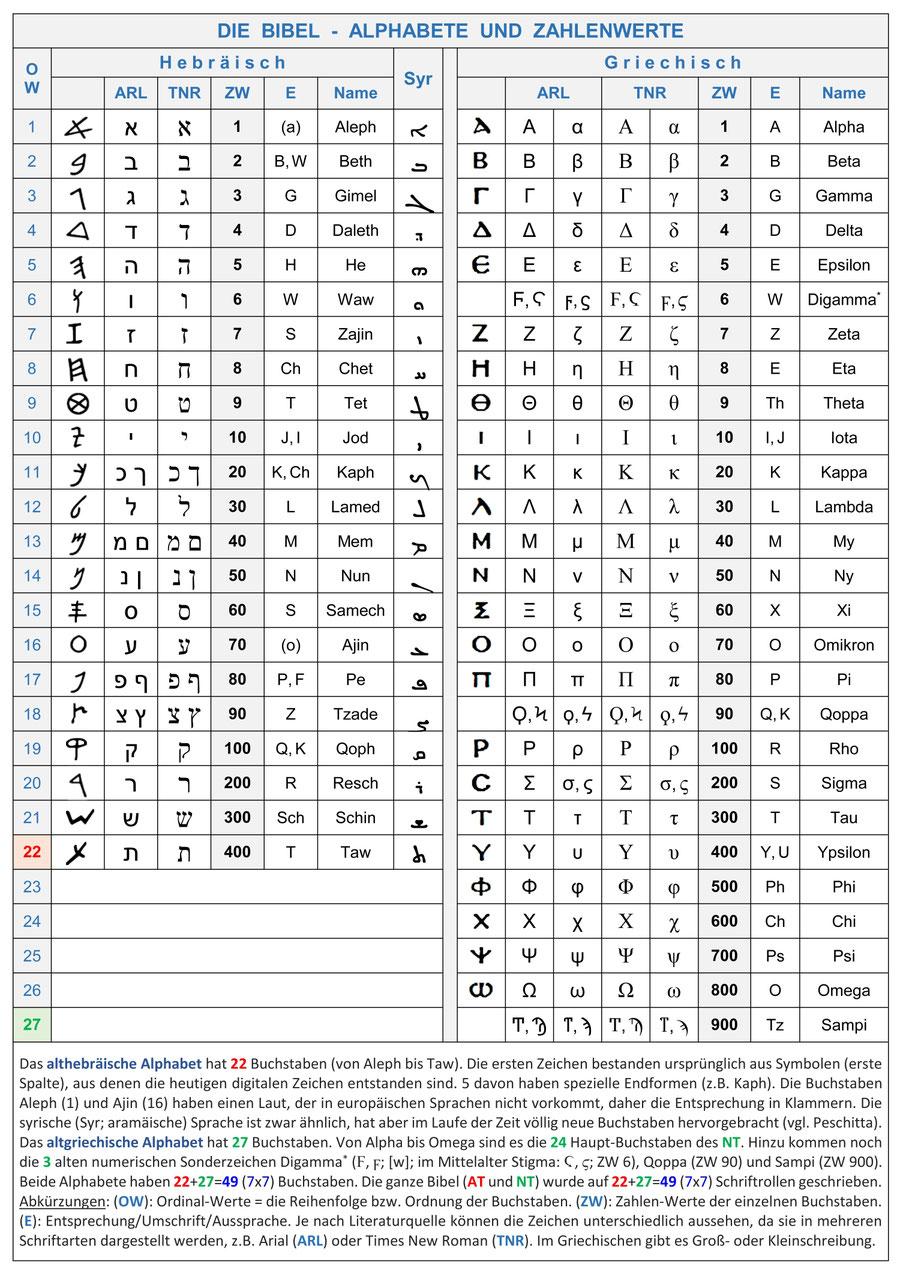 Bibel Altes Neues Testament Buchstaben Zahlenwerte Gematrie