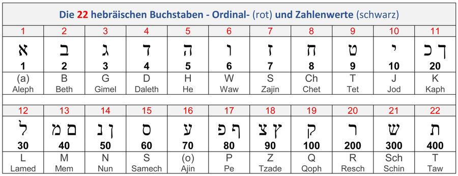 Buchstaben hebräisches Alphabet AT Bibel Zahlenwerte Ordinalwerte Gematrie