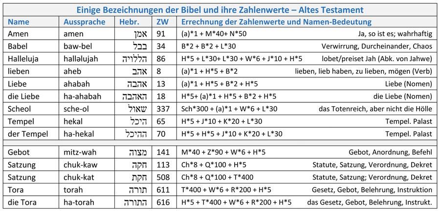 Hebräische Wörter Zahlenwerte Gematrie AT Bibel