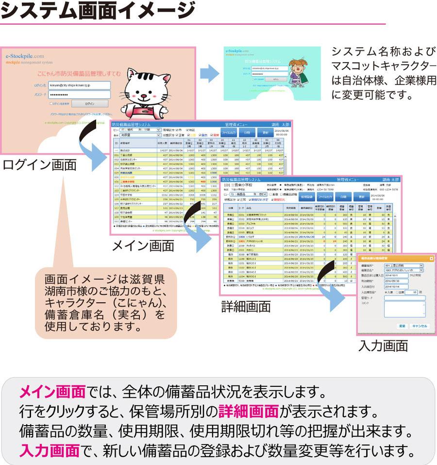 システム画像イメージ、ログイン画面(システム名称及びマスコットキャラクターは自治体様、企業様用に変更可能です。)→メイン画面→詳細画面→入力画面、メイン画面では、全体の備蓄品の状況を表示します。行をクリックすると、保管場所別の詳細画面が表示されます。備蓄品の数量、使用期限、使用期限切れ等の把握が出来ます。入力画面で、新しい備蓄品の登録および数量変更等を行います。