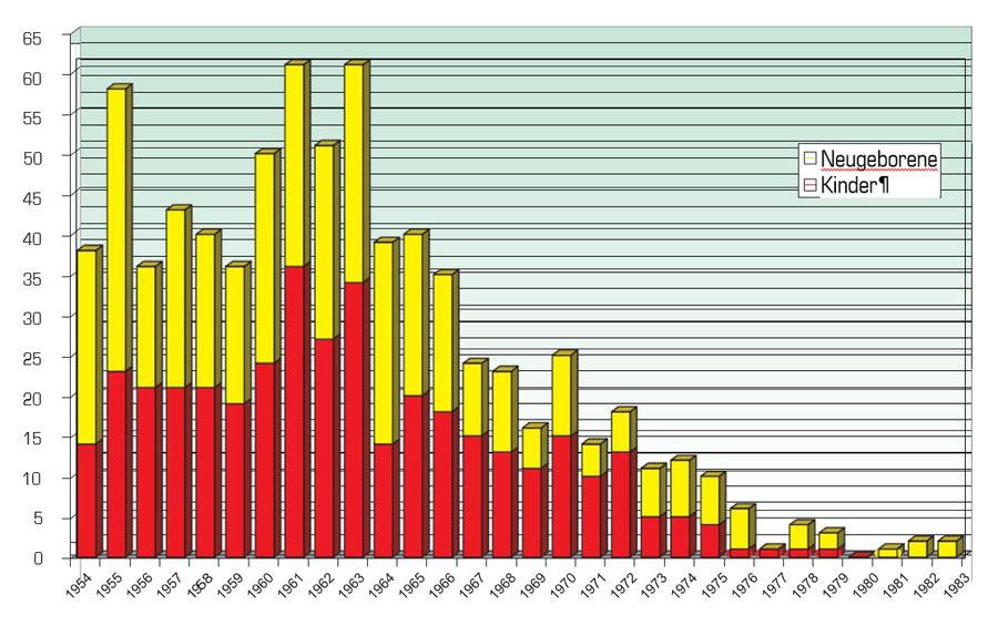Die Entwicklung der Neugeborenensterblichkeit (gelb = 1. Lebensmonat) und der Kinder jenseits der Neugeborenenperiode (rot) als zeitgeschichtliches Dokument der modernen Pädiatrie.