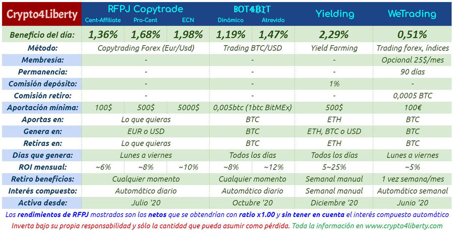 Tabla comparativa plataformas inversiones ganancias pasivas. bitcoin ethereum trading bot4bit rfpj copytrade ecn pro-cent cent-affiliate yielding yield farming staking machine learning wetrading cmg índices
