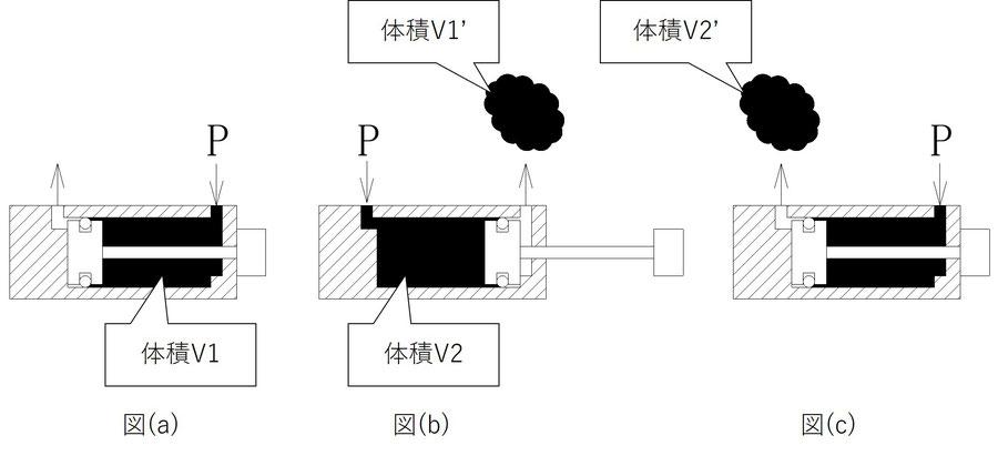 図(a)にはロッドが引き込まれた状態、(b)には押し出された状態、(c)には再度ロッドが引き込まれた状態が描かれています。