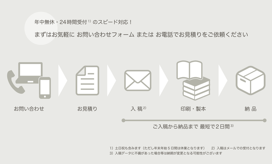 台本印刷ご利用の流れ:三映の台本