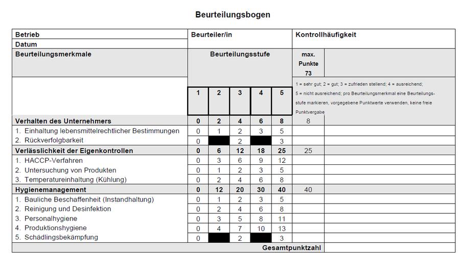 Beurteilungsbogen Kontrollbarometer Gastronomie