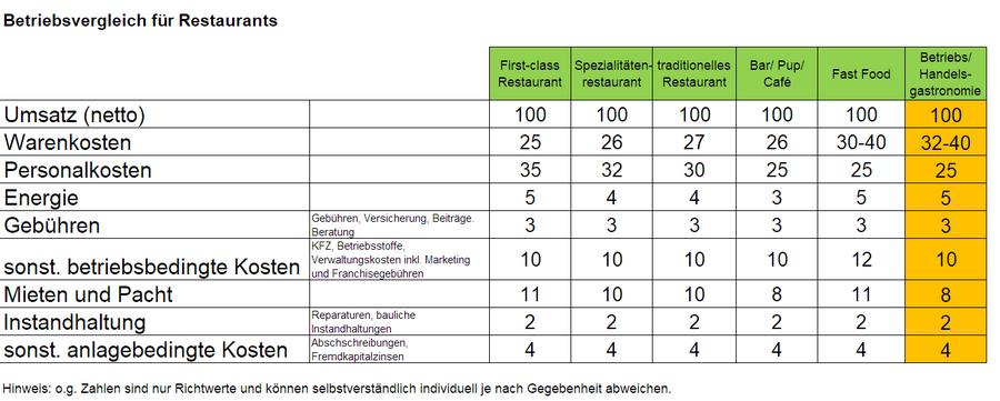 Kennzahlen und Betriebsvergleich Gastronomie