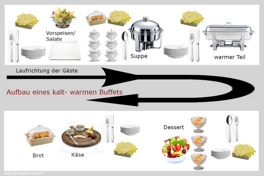 Aufbau und Laufwege bei einem warm- kalten Buffet