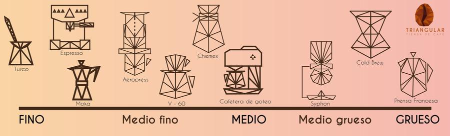 Molienda del café según el método de preparación.