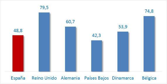 Tasa nacional de criminalidad en España. Número de infracciones penales por mil habitantes (2007-2018)