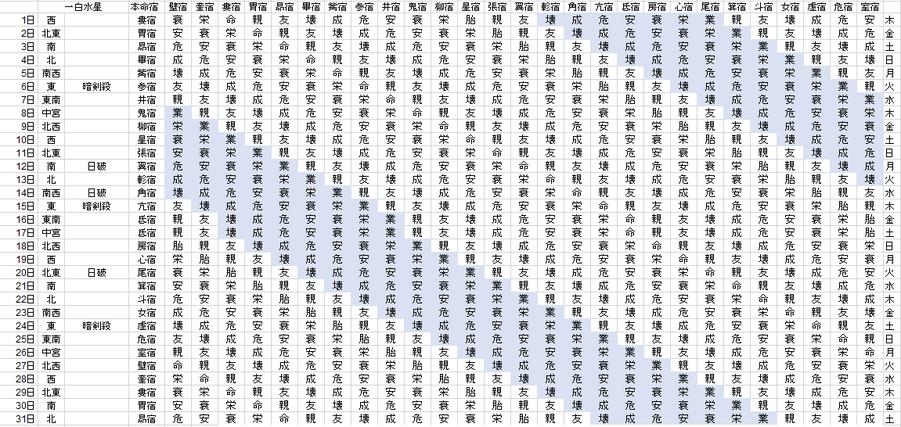 【2020年10月】九星気学と宿曜から見る毎日の運気