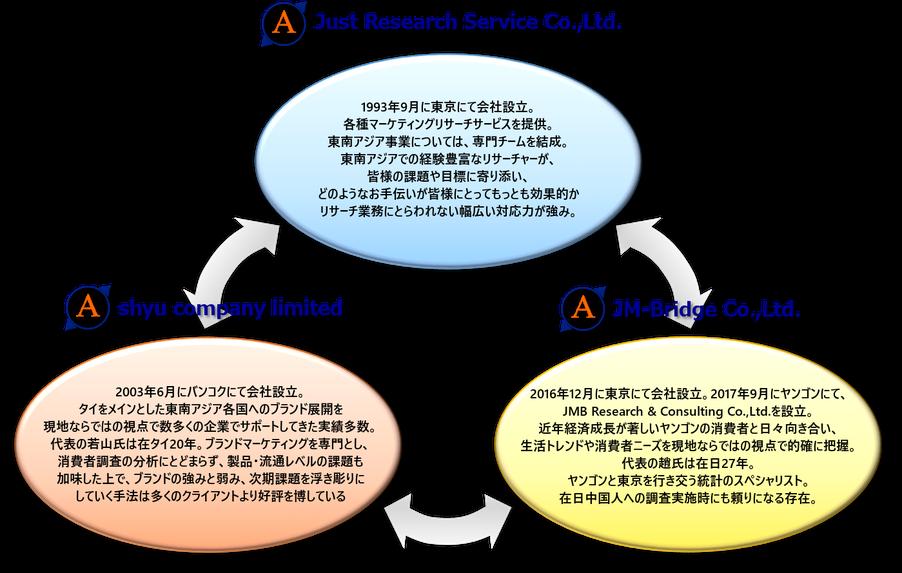 A-COMPASS チーム紹介
