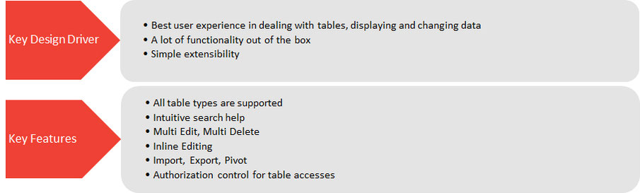 Key Features of Smart Tables