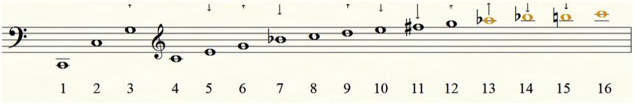 Partialtonreihe auf C