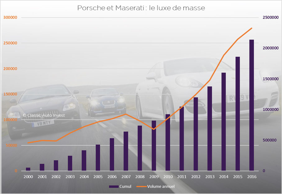 Volumes de production Porsche et Maserati