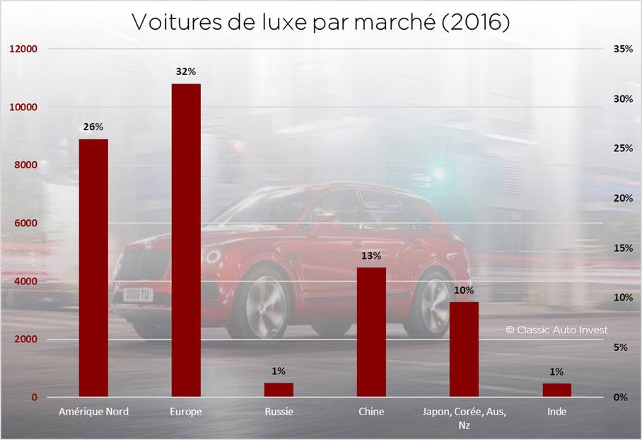 Ventes luxe automobile par région