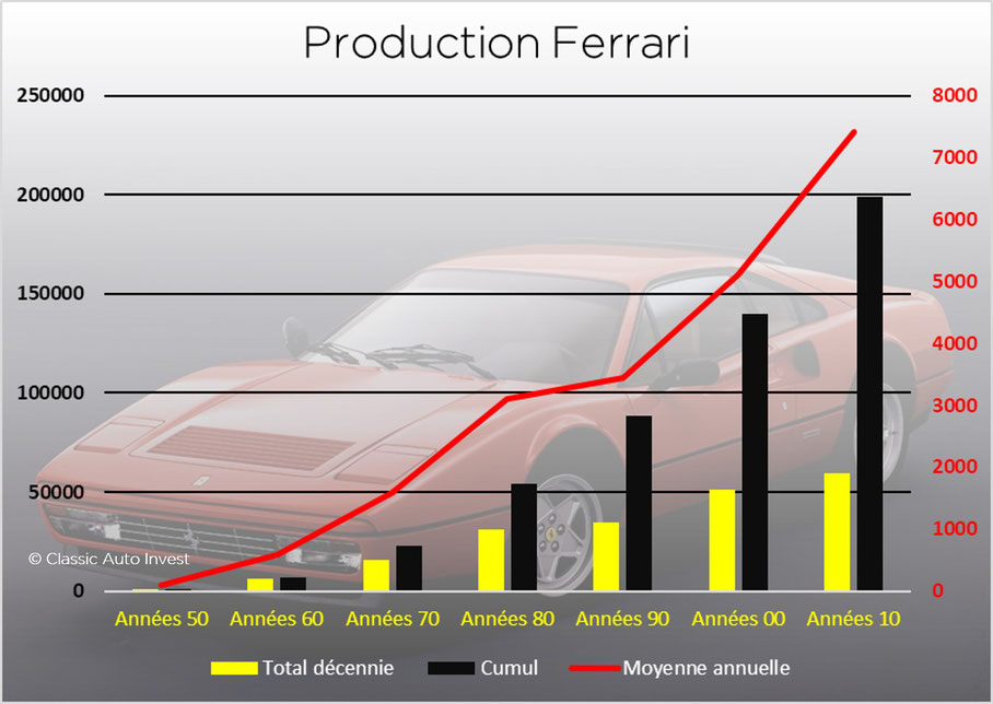 Volumes de production Ferrari