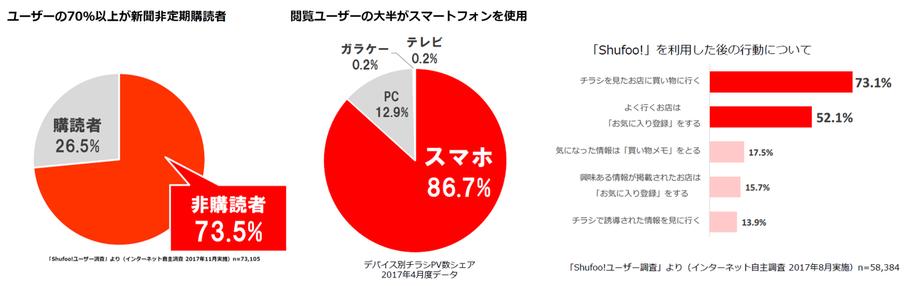 Shufooの購読者に非購読層が多いこと、スマホから見ている人が多いことを説明したグラフ
