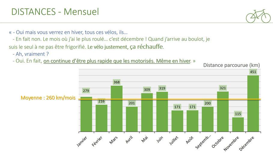 infographie distance mensuelle à velotaf