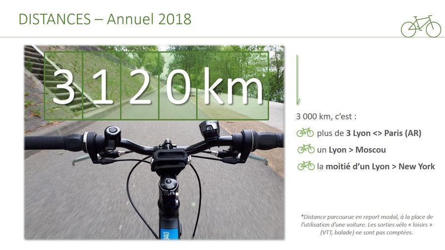 trajet lyon paris à vélo