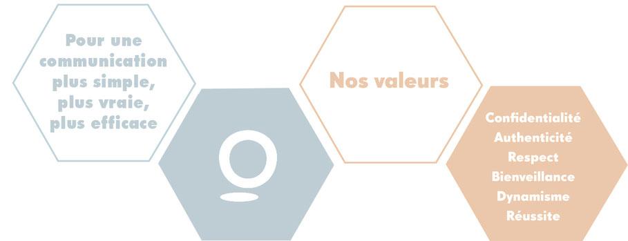 Nos valeurs : confidentialité, authenticité, respect, bienveillance, dynamisme, réussite