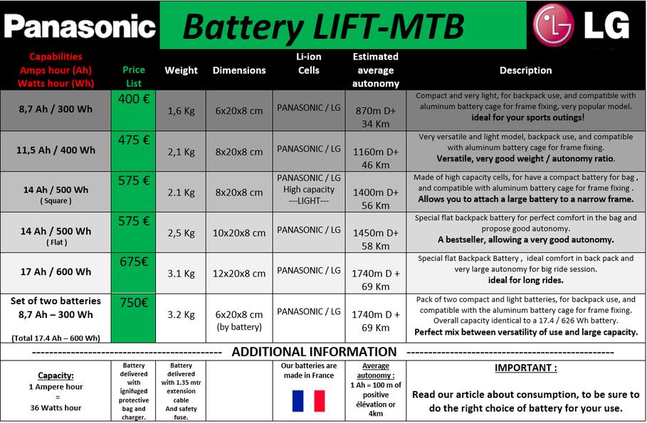 Elektrische Fahrradbatterie