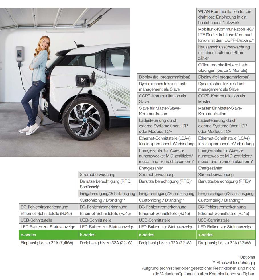 KEBA Ladestation Wallbox Elektroauto Elektromobilität E-Mobility KEBA KeContact P30