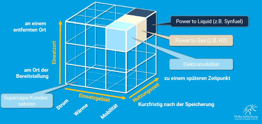 Dreidimensionale Matrix zur Beurteilung von Speichern