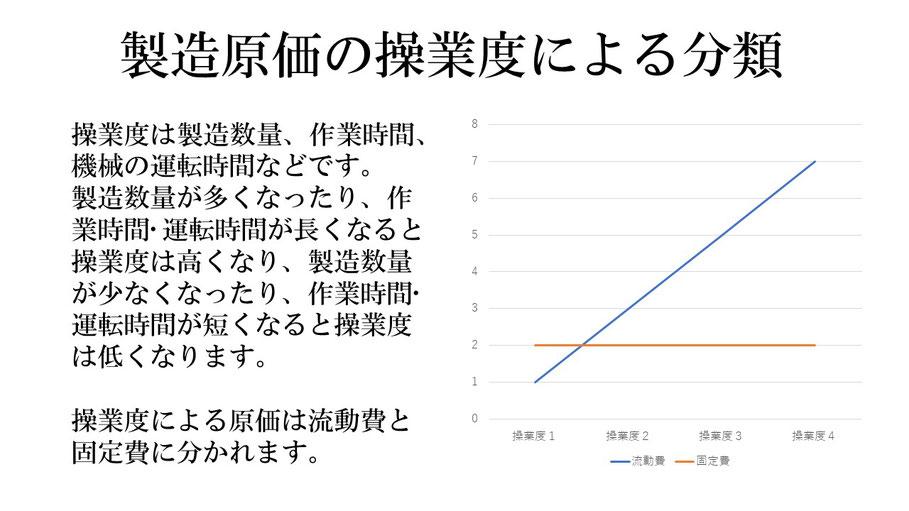 流動費・固定費と操業度の関係グラフ
