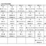 6月10日、三条市立下田中学校の体育館。