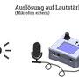 Anschlusschema triggie pro+ auf Lautstärke mit externem Mikrofon, angeschlossen über 3,5mm Klinkenbuchse