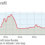 Höhenprofil Radstrecke - Ironman Regensburg