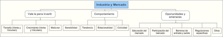 Análisis Industria y mercado
