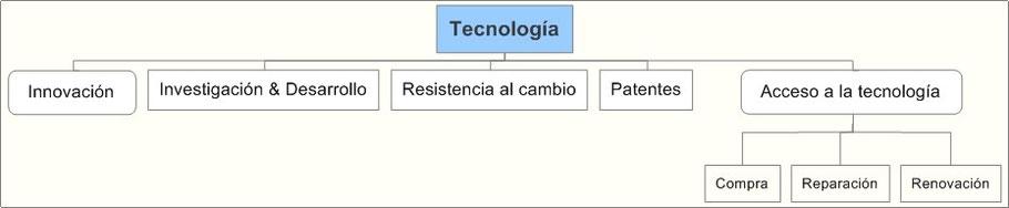 Análisis Entorno Tecnológico
