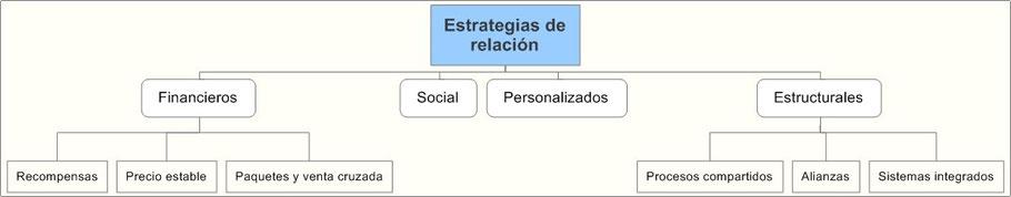 Estrategias de relación con el consumidor